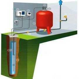 Belle Pompe de forage immergée et submersible 3 ou 4 pouces - e-pompes OK-09