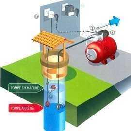 La pompe de surface pour arrosage et irrigation e pompes - Pompe de surface pour puit 10m ...