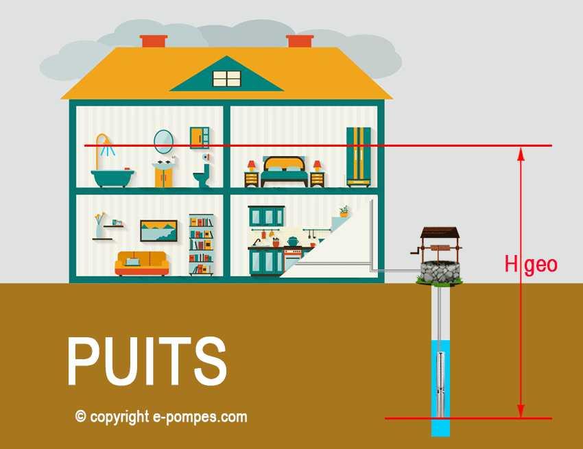 Calculer la hauteur géographique d'une pompe de forage