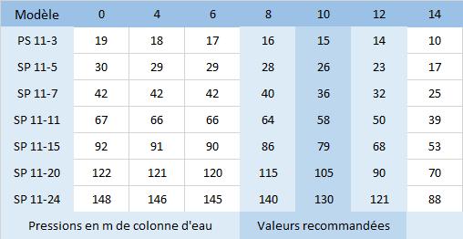 HMT des pompes SP 11-3, SP 11-5, SP 11-7, SP 11-11, SP 11-15, SP 11-20, SP 11-24