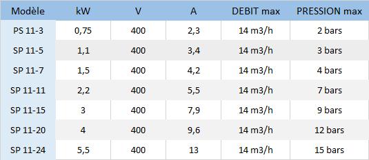 Caractéristiques SP 11-3, SP 11-5, SP 11-7, SP 11-11, SP 11-15, SP 11-20, SP 11-24