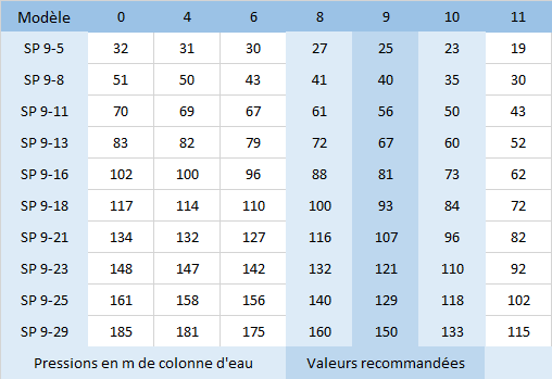 HMT des pompes SP9 SP 9-5, SP 9-8, SP 9-11, SP 9-13, SP 9-16, SP 9-18, SP 9-21, SP 9-23, SP 9-25, SP 9-29