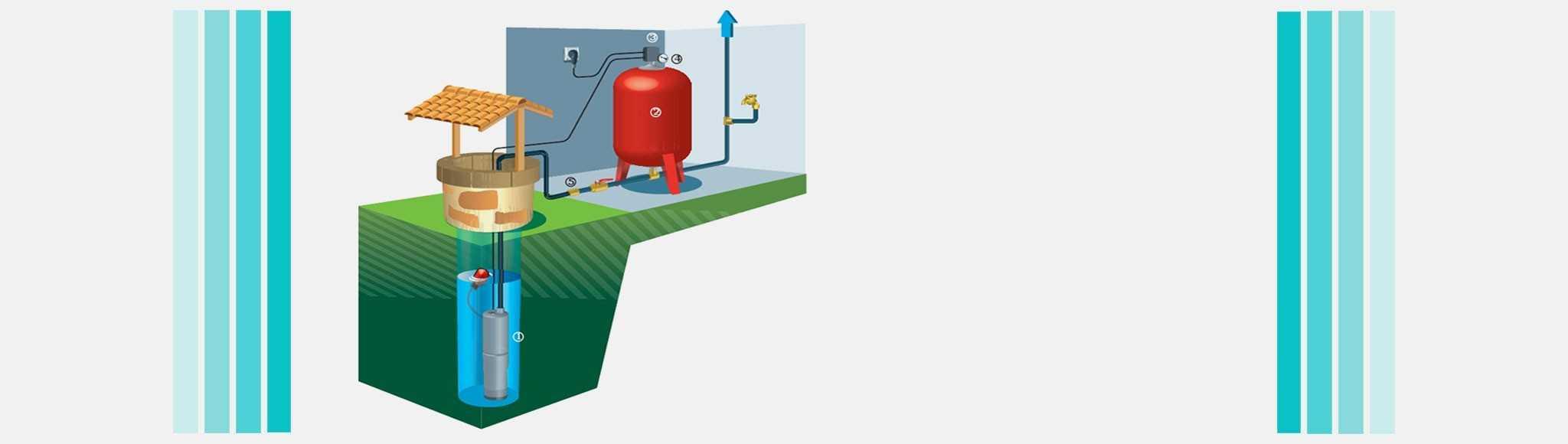 Pompes de puits
